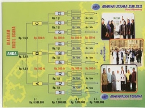 Marketing Plan Arminareka Perdana (2)